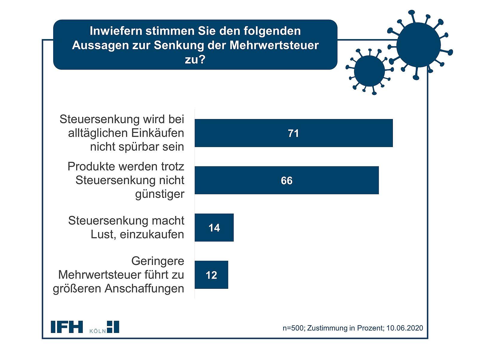 Chart IFH 03