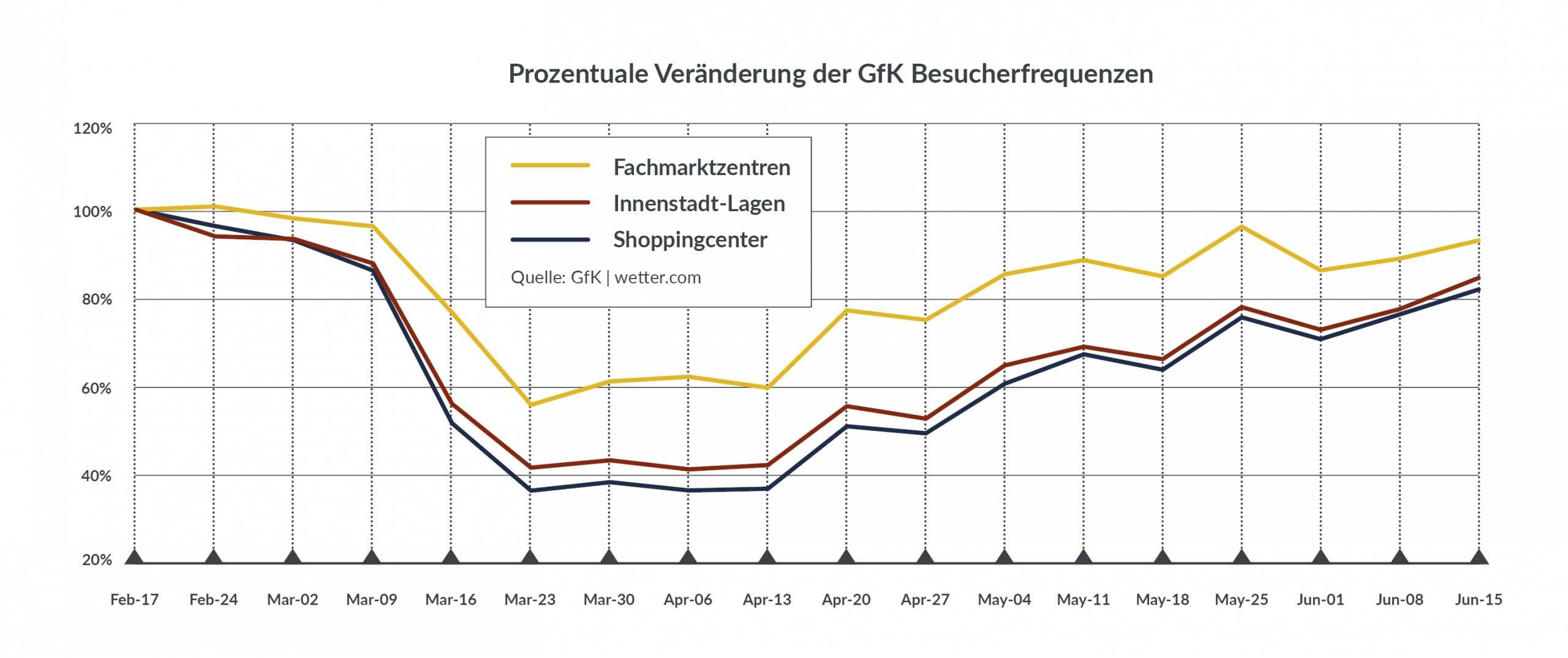 Prozentuale Veränderung der GfK Besucherfrequenz