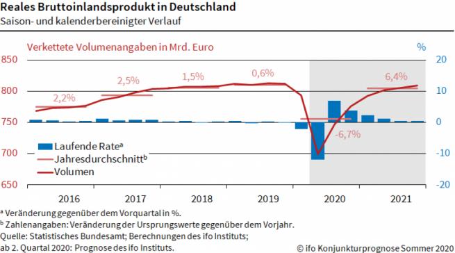 Reales Bruttoinlandsprodukt in Deutschland ifo Konjunkturprognose Sommer 2020