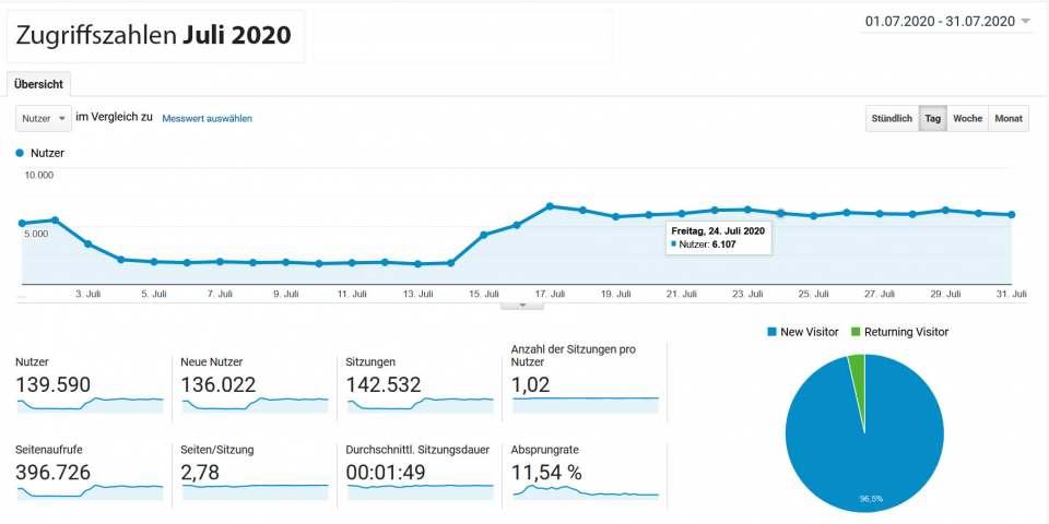 infoboard.de Zugriffszahlen Juli 2020