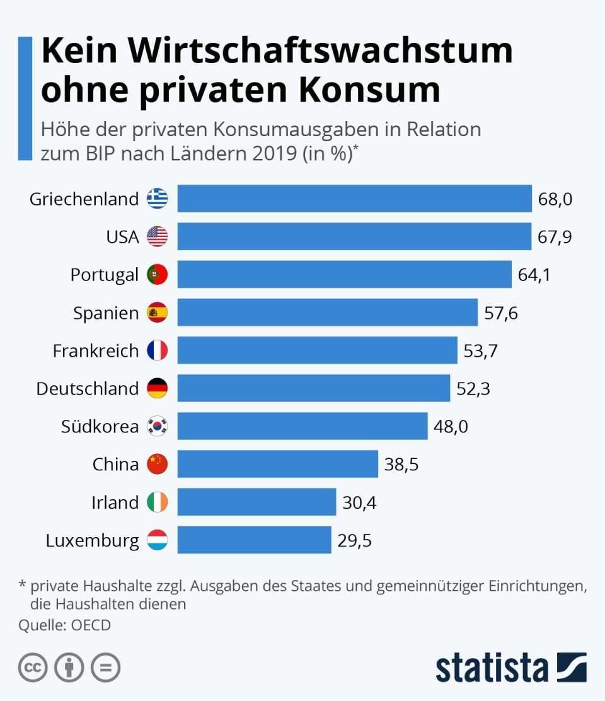 Ohne privaten Konsum kein Wirtschaftswachstum.