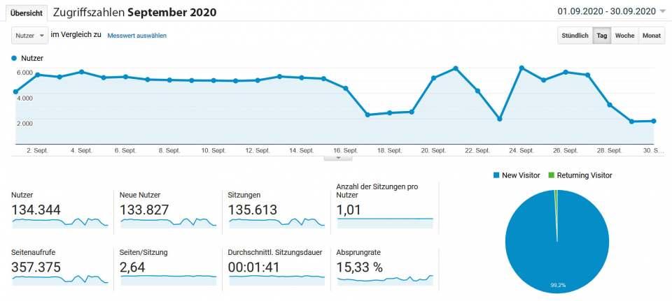 infoboard.de Zugriffszahlen September 2020