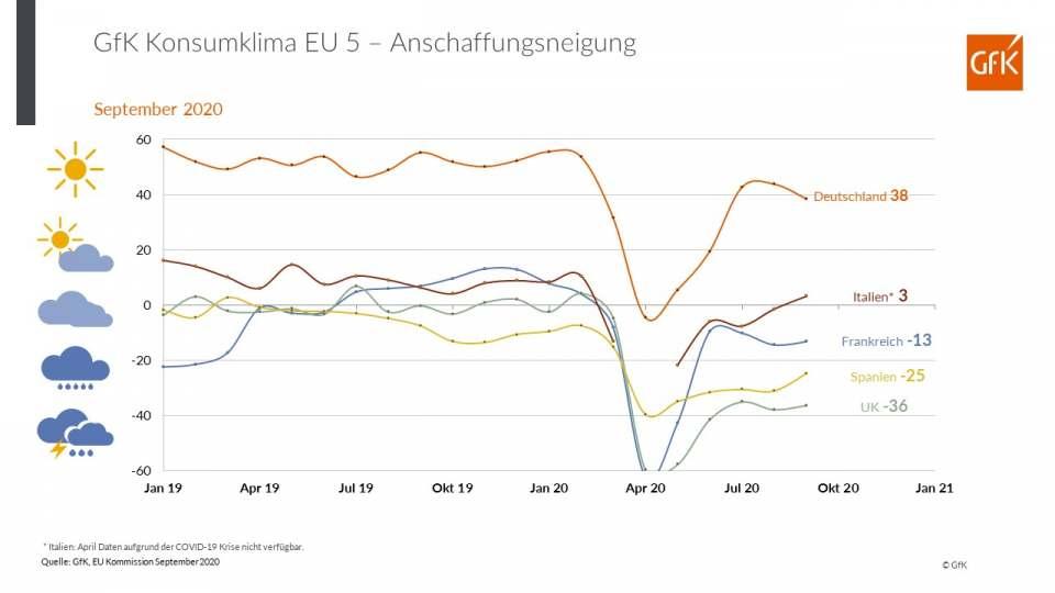 Grafik GfK Konsumklima EU 5 - Anschaffungsneigung