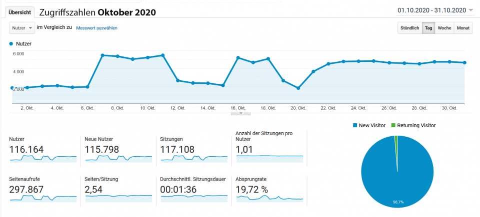 infoboard.de Zugriffszahlen Oktober 2020