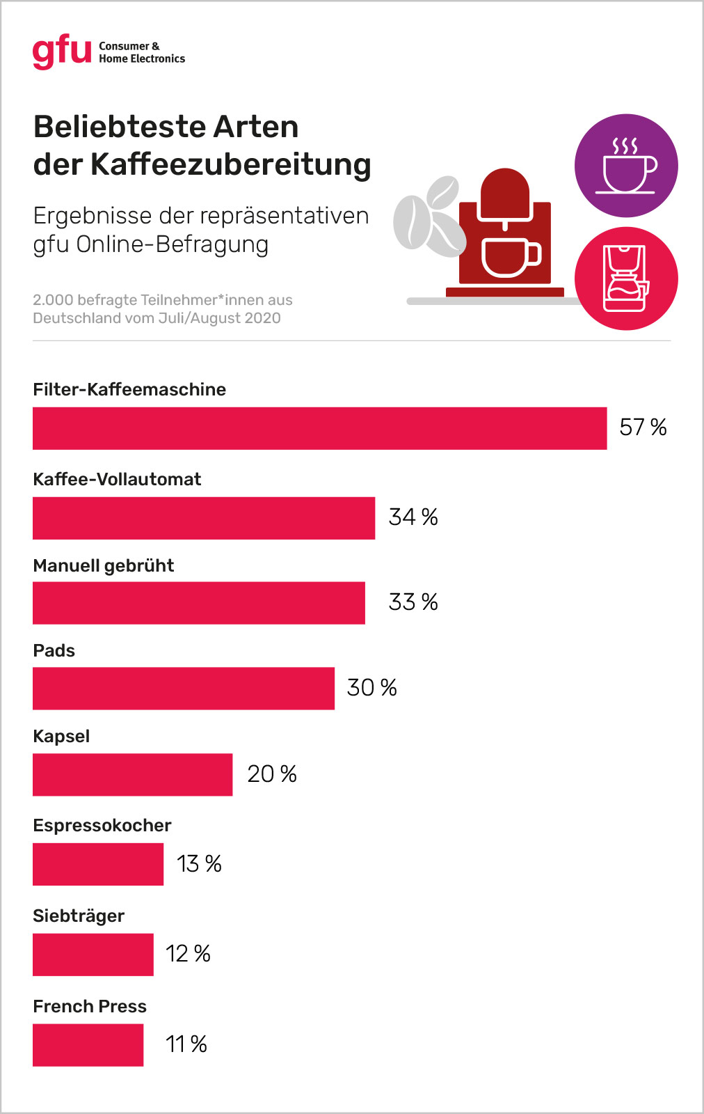 gfu Beliebteste Arten der Kaffeezubereitung Umfrage