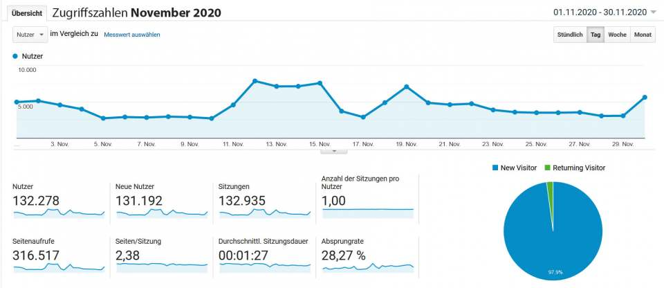infoboard.de Zugriffszahlen November 2020