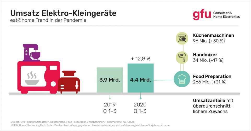 gfu: Umsatz Elektro-Kleingeräte -eat@home Trend in der Pandemie
