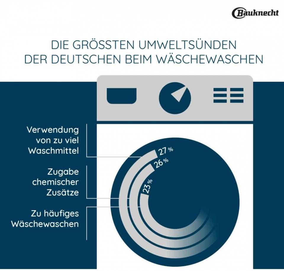 Bauknecht Studie: Umwelt schonende Wäschepflege bietet noch Luft nach oben.