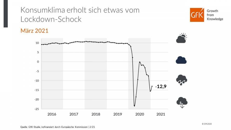 Die Grafik zeigt die Entwicklung des Konsumklimaindikators in den letzten Jahren.