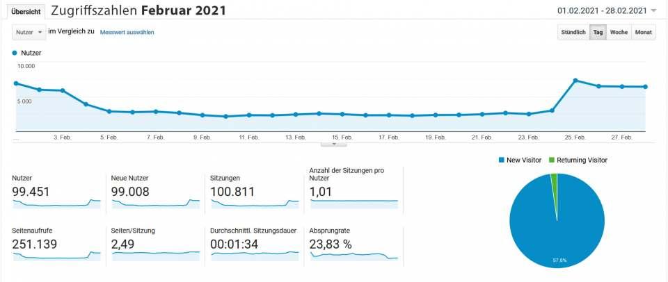 infoboard.de Zugriffszahlen Februar 2021
