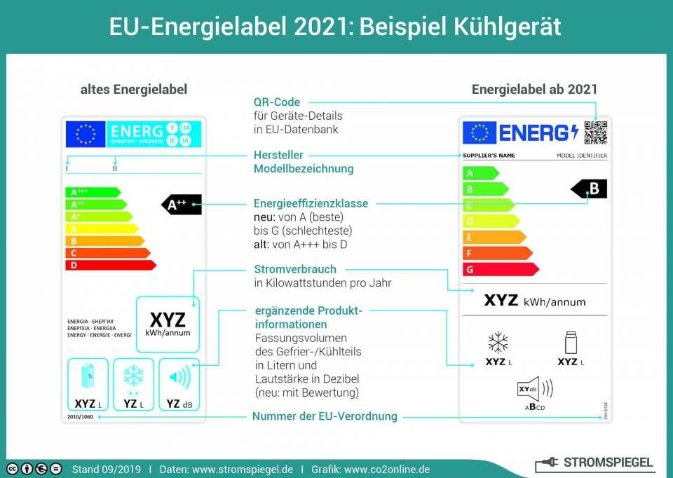 Viele Informationen, viele Veränderungen: das neue Energielabel. Grafik: www.stromspiegel.de