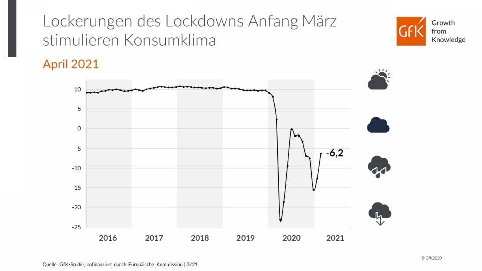 Konsumklima März 2021 GfK