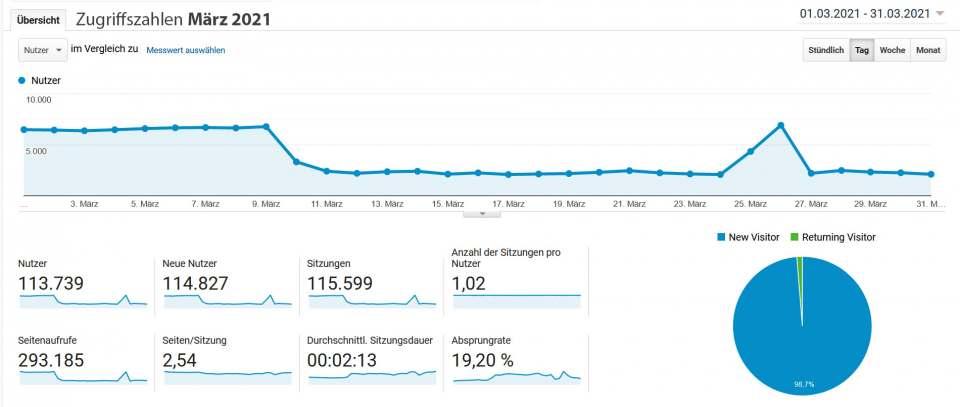 infoboard.de Zugriffszahlen März 2021