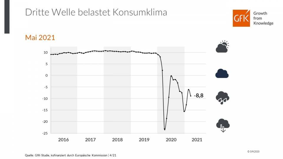 GfK: Dritte Welle belastet das Konsumklima