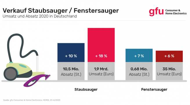 gfu: Verkauf Staubsauger/Fenstersauger