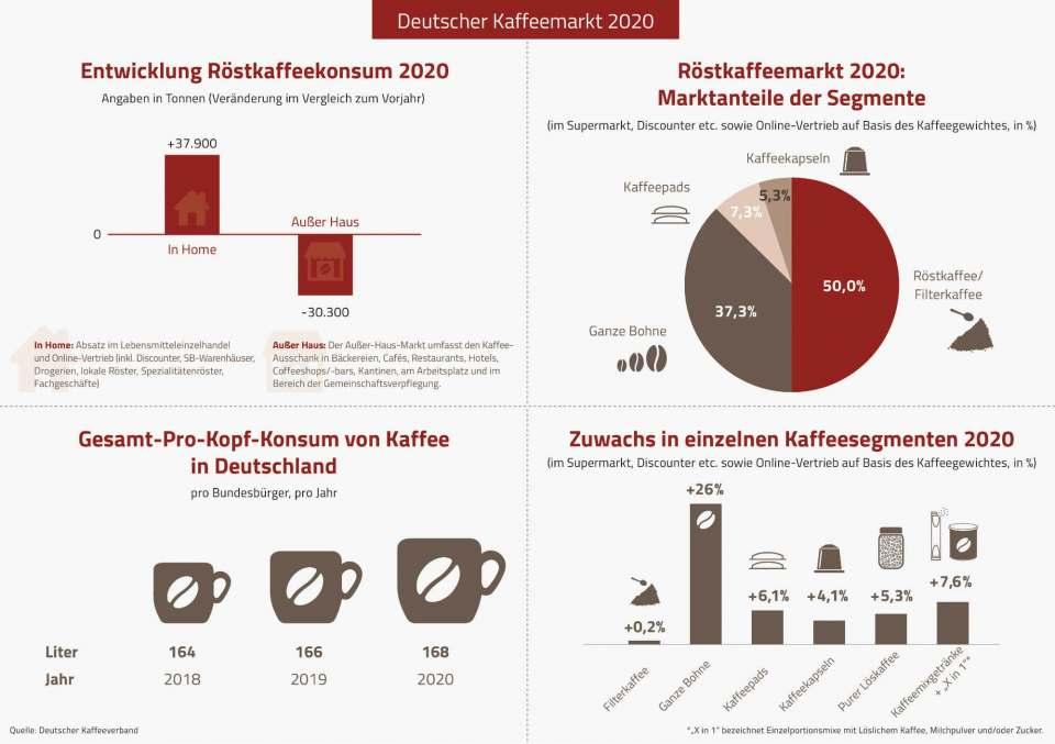 Auch 2020: Der Kaffeekonsum steigt weiter.