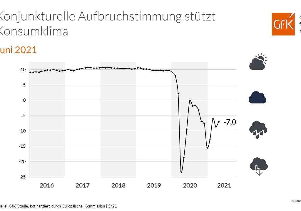 Konjunkturelle Aufbruchstimmung stützt Konsumklima Juni 2021 GfK