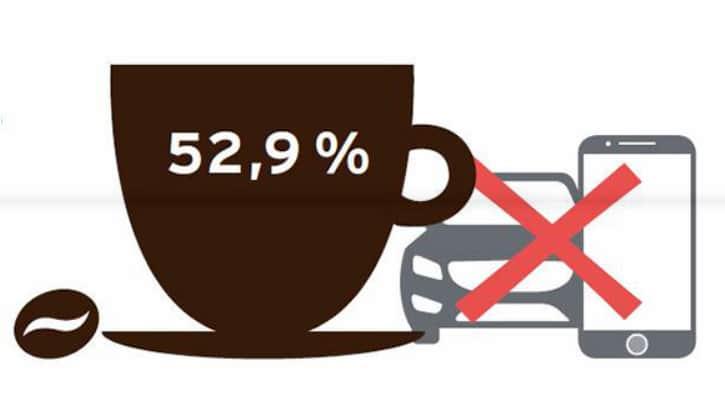 Laut Kaffeereport ist das Heißgetränk unverzichtbarer als das Smartphone, Auto und Sex.