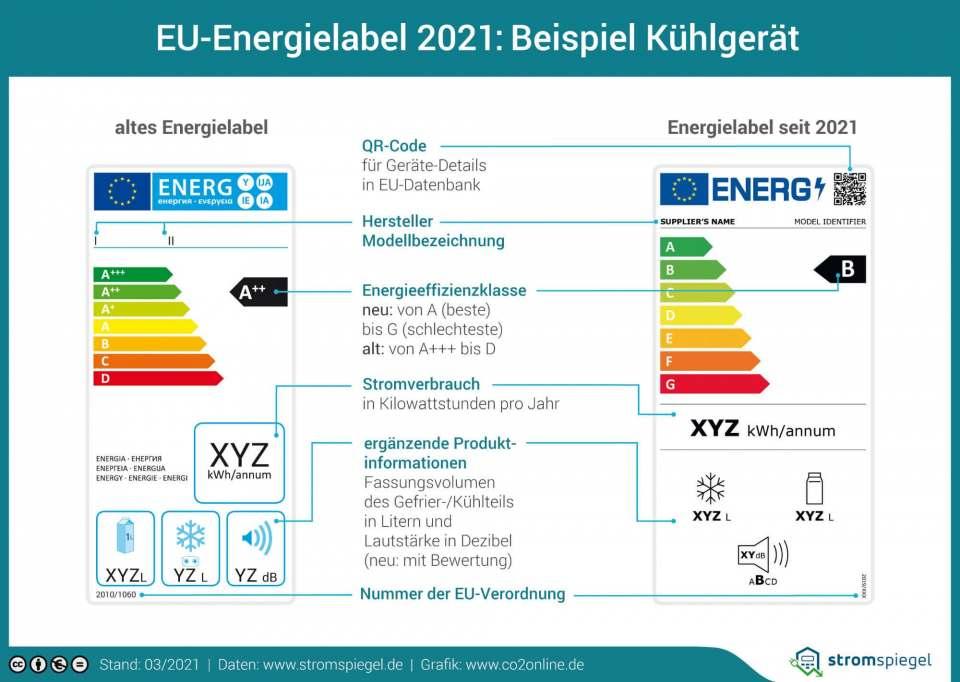 """Vergleichen und sparen. Dabei hilft die Initiative """"Label 2020""""."""