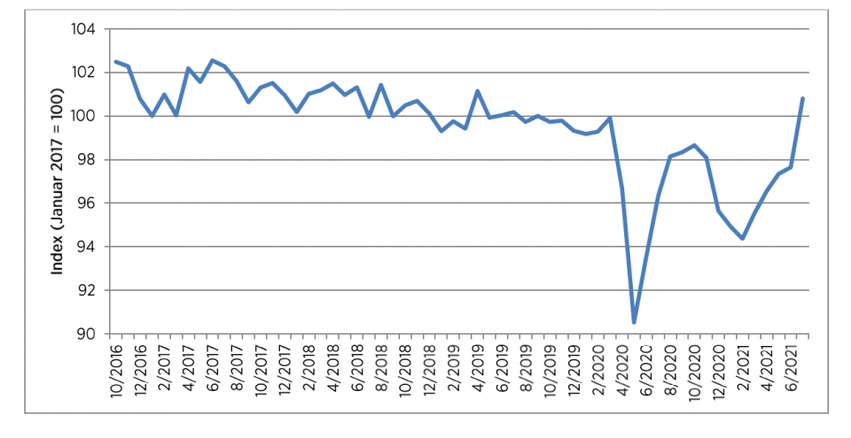 Es geht aufwärts: Das Konsumbarometer des HDE im Juli.