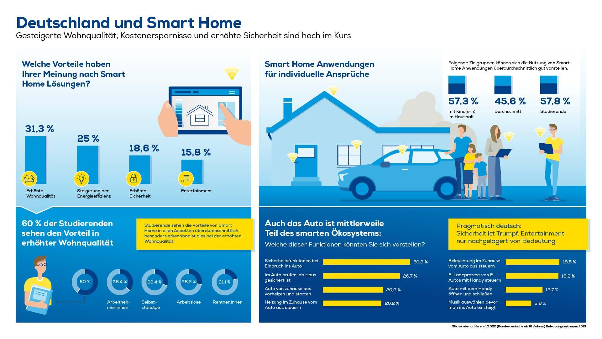 Deutschland und Smart Home