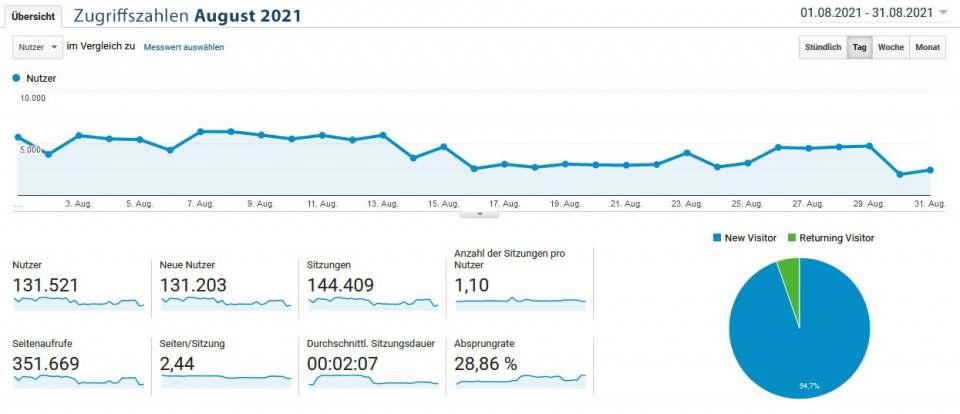 infoboard.de Zugriffszahlen August 2021