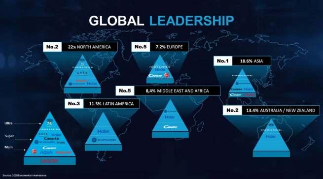 Weltweit die Nummer 1, in Europa auf Platz 5.
