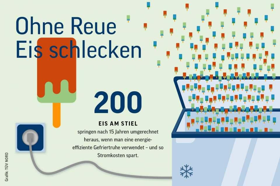 "Am Beispiel ""Eiskonsum"" erläutert der TÜV-Nord den Sinn effizienter Kühlung."